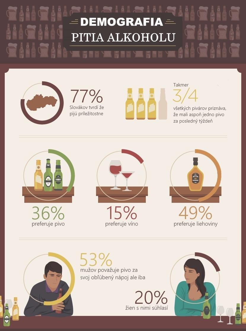www.pravymuz.sk, pivo, alkohol, demografia pitia alkoholu, zdravotné učinky piva, demographics-beer-drinking