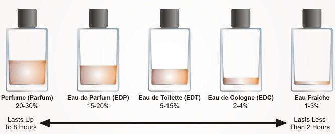 fragrance-concentration-guide-21